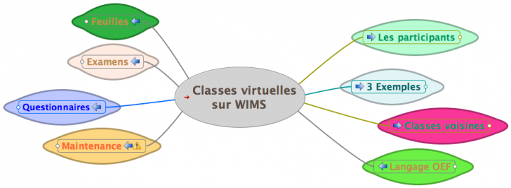 Classes virtuelles sur Wims {PNG}